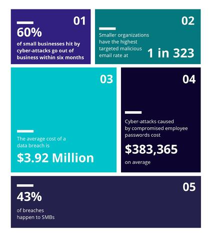 5 Tips for SMBs to Avoid the Next Cyber-Attack - Statistics_02